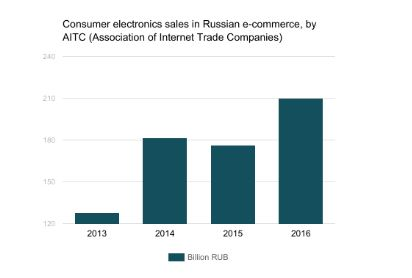 Electronics sales Russia 2016 G6