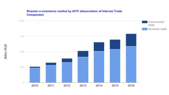 Russian e-commerce volume could have reached 900 billion rubles in